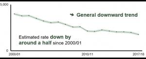 HSE statistics