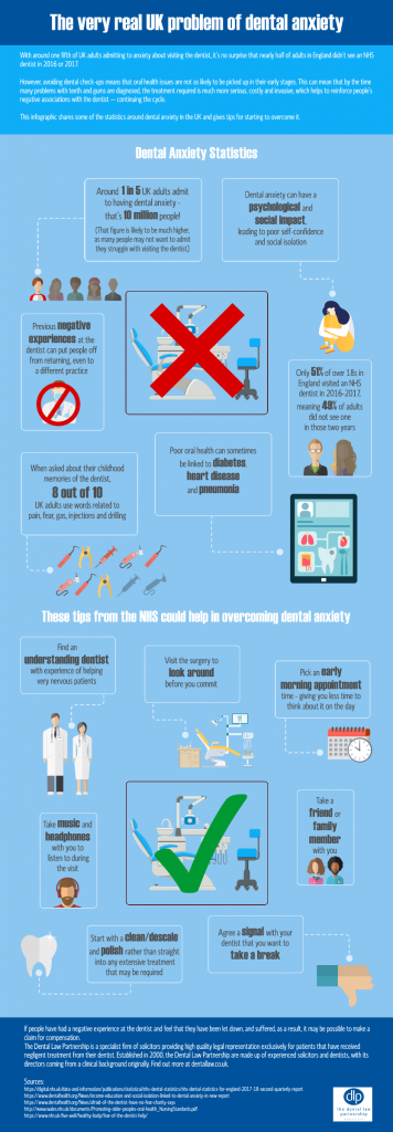 Dental negligence statistics