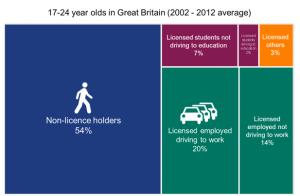 Driving lesson statistics