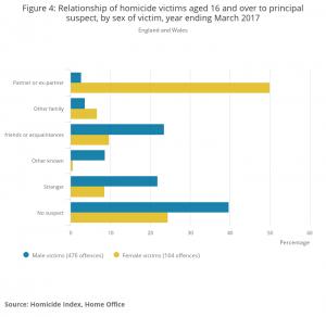 Murder statistics