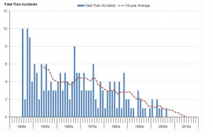 Rail accident statistics