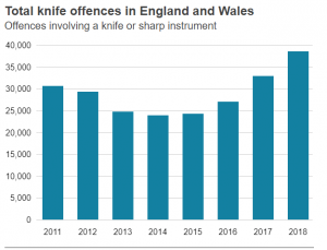Knife offence statistics