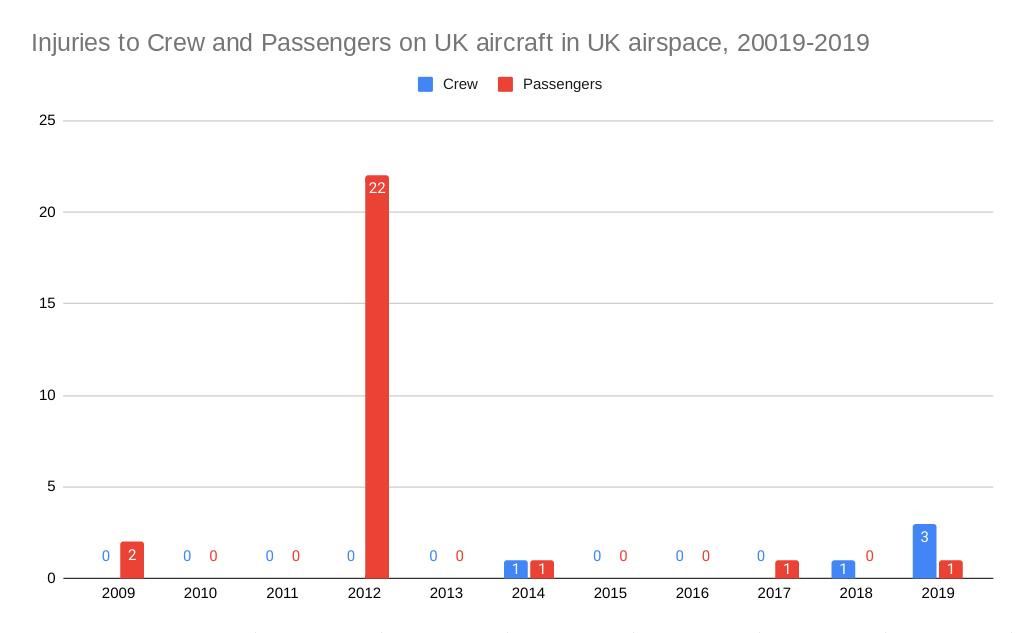 in-flight injuries from turbulence statistics graph