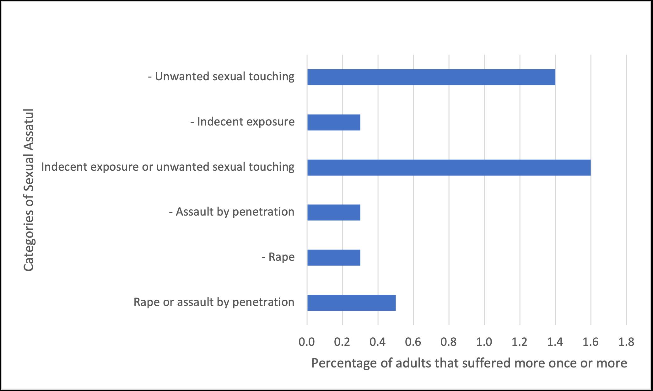 Sexual abuse claim