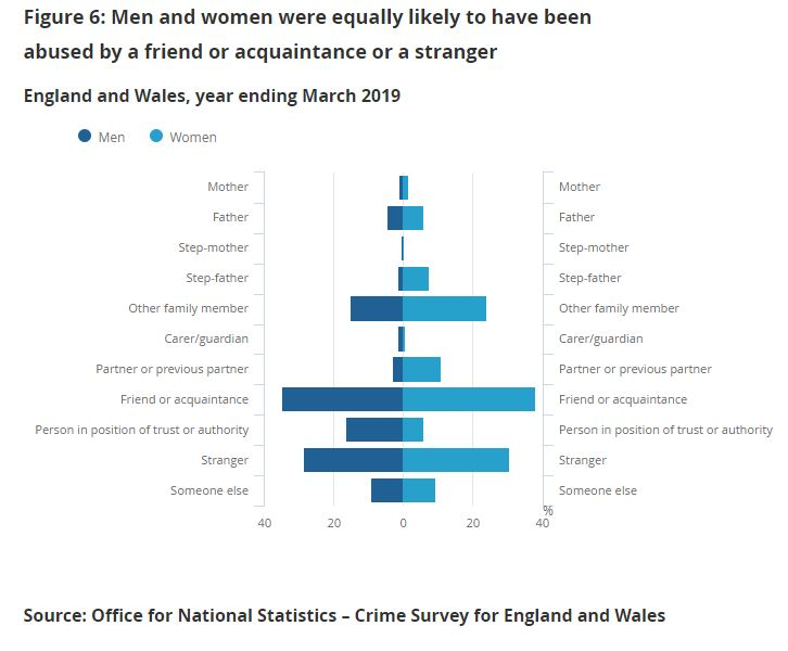 sexually abused by a grandparent statistics graph
